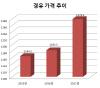 기재부 '경유가격 인상 여부, 빠르면 6월 결정'