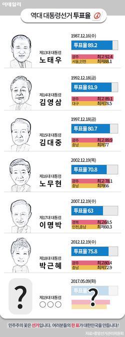 역대 대통령선거 투표율
