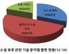 인간과 교감하는 소셜 로봇시대 개막…특허출원 급증