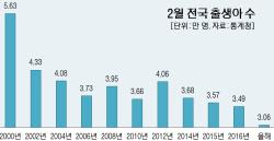 `5포` 세대의 역습...신생아수 15개월 연속 `역대 최저`