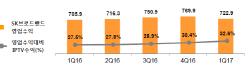 SK브로드밴드, 1분기 매출 7229억..전년비 2.4% 증가