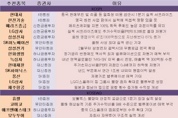 [주간추천주]실적대비 저평가株 찾기…LG상사 등에 주목