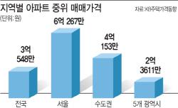 서울 아파트 중간값 사상 첫 6억원 돌파