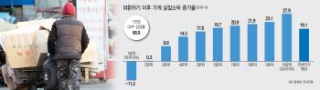 외환위기 20년의 슬픈 자화상, 빈곤층만 소득 11% 줄었다(종합)