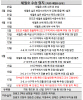 고창석씨 이어 허다윤양…세월호 미수습자 신원 확인 '속도'(상보)
