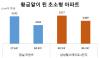 강남 '꼬마 아파트'가 떴다..3.3㎡당 5000만원 '훌쩍'