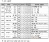 서울시, 집수리 아카데미 현장실습 수강생 모집…선착순 30명