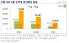6월 서울에서 1.8만가구 분양…올해 제일 큰 장 열린다