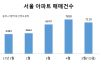 서울 아파트 투자심리 살아나나…매매 거래 증가일로