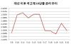 文정부 '허니문 주식 랠리'에 소외된 채권시장