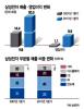 `스마트폰 10년`..삼성電 매출 4배·영업益 8배 뛰었다