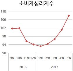 '문재인 효과' 기대가 살아났다…소비자심리 3년만에 최고