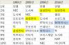 [반도체 지작 변동]韓기업 '반도체 지도' 다시 그린다