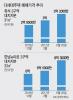 6·19 대책 비껴간 흑석·한남동 재개발 시장…풍선효과로 몸값 '쑥'