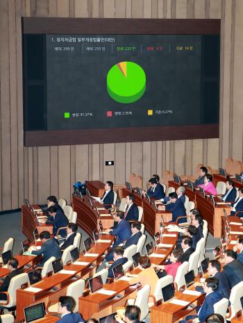 '차떼기'로 사라진 중앙당후원금 11년만에 부활...파행속 '쾌속 처리'(종합)