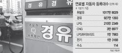 """규제에 짓눌린 車업계, 새정부에 """"완화 시급"""" 한목소리..."""