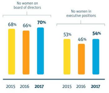 [우버의 몰락]②성추행·성차별‥실리콘밸리엔 여성이 없다