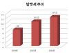 정부 '담뱃세 논의 없다'..인하 불가 결론