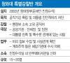 [단독]靑 특별감찰반 가동…朴·崔 국정농단 재조사