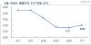'6·19 대책' 약발 벌써 다했나..서울 아파트값 상승폭 커져
