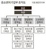 中企중심 시대 시동..'중기부' 첫 발