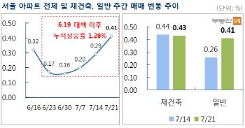 6·19대책 한 달…서울 아파트 더 많이 올랐다