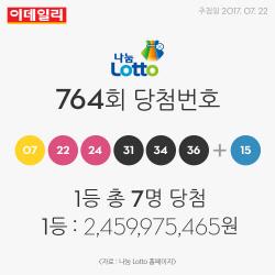 764회 로또 1등 총 7명 각각 24억여 원 당첨