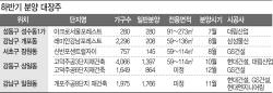 3.3㎡=5000만원 열까…대형건설사 분양대전 개막