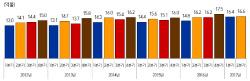 사드·AI 딛고 상반기 농식품 수출 사상최대(종합)