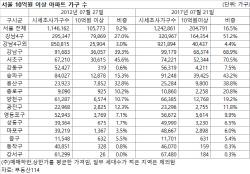 '10억원 이상' 서울 아파트 5년 전보다 2배 늘어