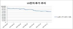 우울한 LG전자株…車전장부품 사업으로 반등 노린다