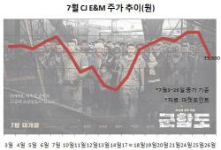 흥행 기대작 '군함도'가 발목 잡나…개봉일 주가 급락한 CJ E&M