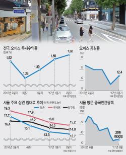중국인 관광객 감소에 압구정·북촌 임대료 `뚝`