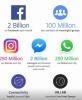 페이스북, 2분기 매출 예상 웃돌아..시간외 주가 4% 급등