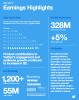 트위터 하루 방문자 수 1년 사이 12% 증가
