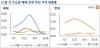 서울 아파트값 상승세 3주째 둔화..재건축 단지는 0.16% 하락