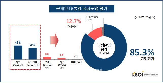 [KSOI]살충제 계란+김정은·트럼프도 못꺾은 文대통령 지지율..`85.3%`