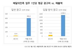 배달의민족, '업주 광고효과 30배…광고비 낮은 수준'
