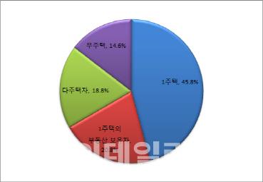 [의원 다주택자]5당 지도부 40%·서울 의원 19% `다주택자`