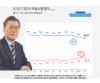 北 이어 인사논란까지..文대통령 지지율 66.8%, 3주째 하락