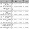 도곡 하이페리온 전용 184㎡ 10.5억에 공매..'감정가의 80%'