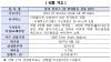 삼성證, 20일 `삼성 인버스 2X WTI원유 선물 ETN` 상장