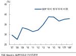 """NH證 """"중국 신용등급…부채확대 속도 따라 결정될 것"""""""