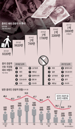 국경절 600만명 해외여행...일본은 예스`, 한국은 `노`