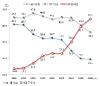 [고령자통계]2060년 대한민국 10명 중 4명은 '노인'