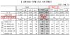 [고령자통계]국민 월평균 연금 52만원..공무원은 237만원