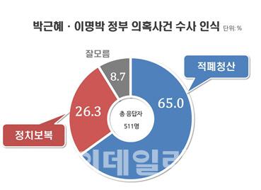 [리얼미터]국민 65%, 박근혜·이명박 의혹 수사는 `적폐청산`