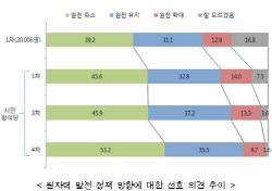 시민참여단 53.2% '원전 축소' 찬성…'탈 원전'은 힘받아(종합)