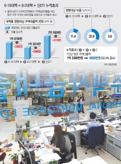 文정부 3연타 규제…3명 중 1명 대출금 32% 준다