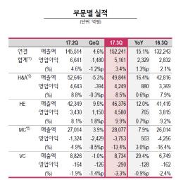 `올레드 TV의 힘`..LG전자, 3Q 영업益 8년만 5천억 돌파(상보)